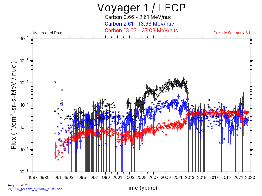 Voyager 1, 26 day Average, Carbon, 1987-Present