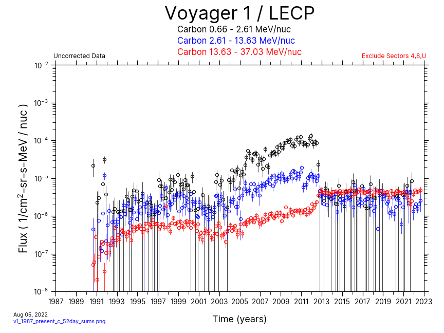 Voyager 1, 52 day Average, Carbon, 1987-Present