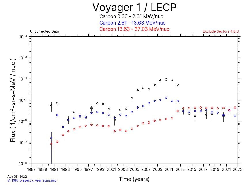 Voyager 1, Yearly Average, Carbon, 1987-Present