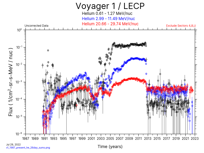 Voyager 1, 26 day Average, Helium, 1987-Present