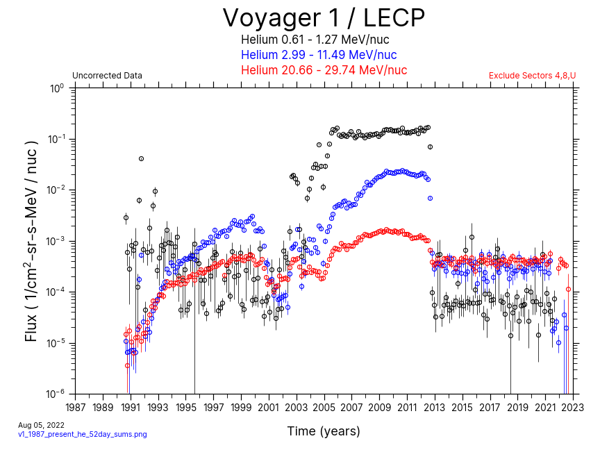 Voyager 1, 52 day Average, Helium, 1987-Present
