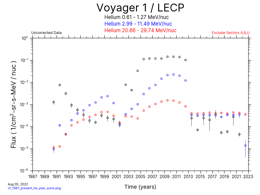 Voyager 1, Yearly Average, Helium, 1987-Present
