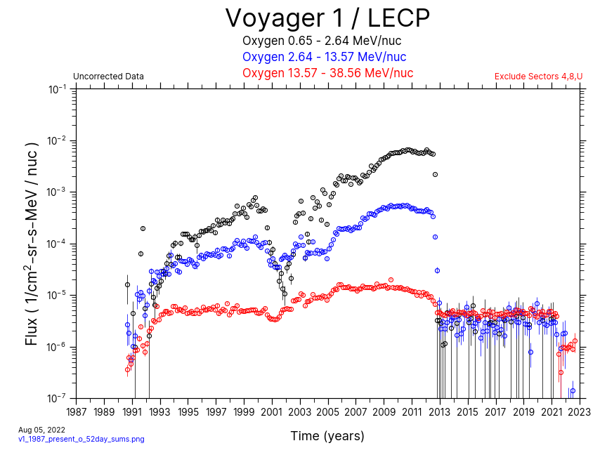 Voyager 1, 52 day Average, Oxygen, 1987-Present