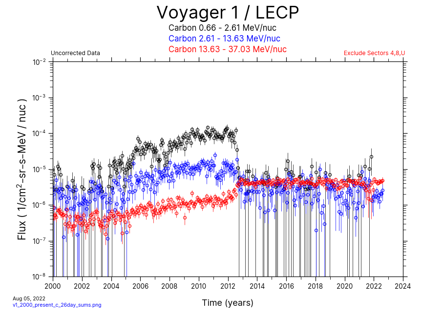 Voyager 1, 26 day Average, Carbon, 2000-Present
