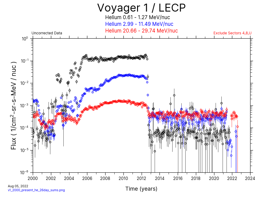 Voyager 1, 26 day Average, Helium, 2000-Present