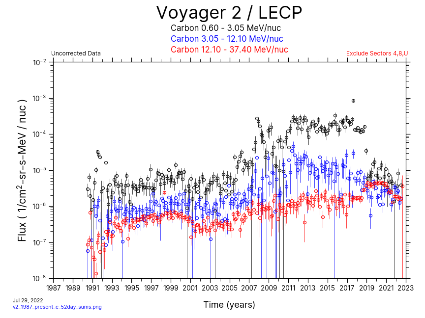 Voyager 2, 52 day Average, Carbon, 1987-Present