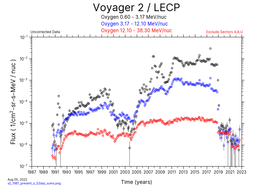 Voyager 2, 52 day Average, Oxygen, 1987-Present
