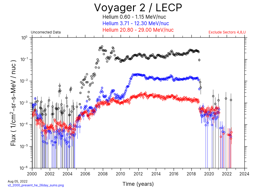 Voyager 2, 26 day Average, Helium, 2000-Present